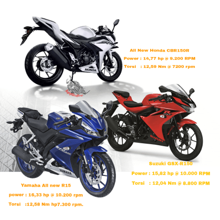 Dyno test All New Yamaha R15 Suzuki GSX R150 dan Honda All New CBR150R