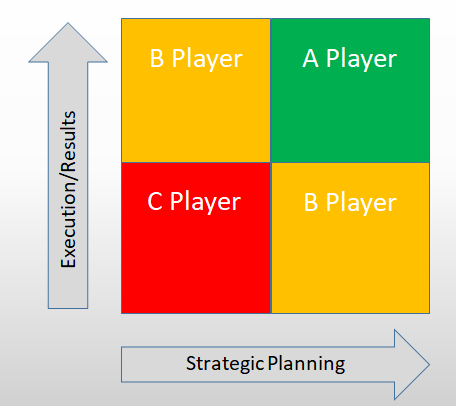 Scaling Up Strategic Planning Graph