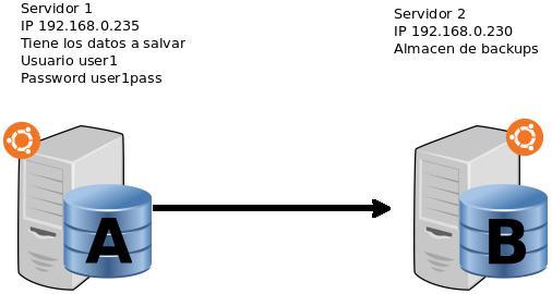 Rsnapshot servidores Ubuntu