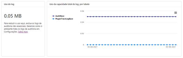 Capacidade de uso de logs