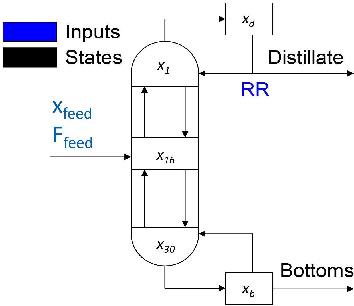 Distillate Composition Control