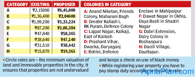 Delhi Circle Rate