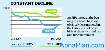 SIP vs. Lump sum - Constant Declining Market