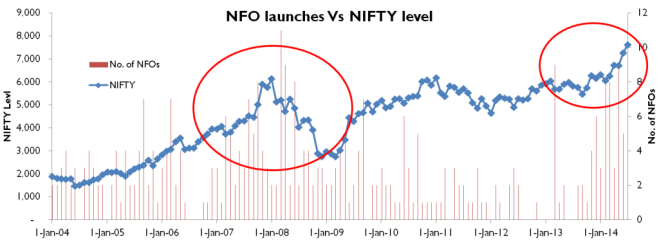 NFO launches Vs NIFTY Levels since 2004