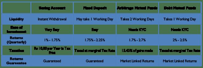 Comparison of Saving Account, Fixed Deposits, Liquid & Debt Mutual Funds