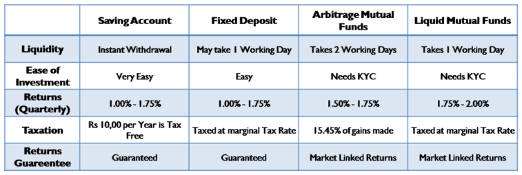 Comparison of Saving Account, Fixed Deposits, Liquid & Debt Mutual Funds