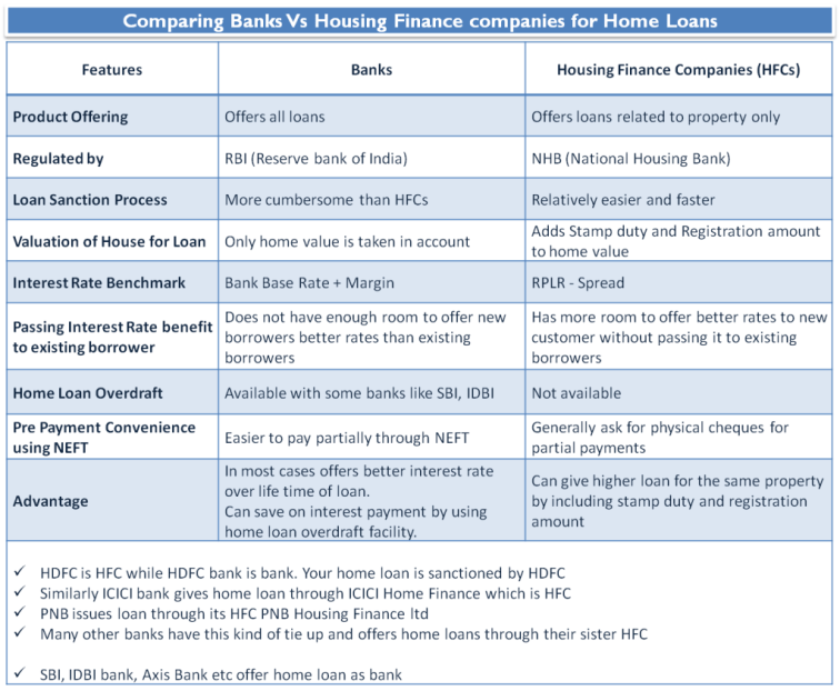 Comparing Banks Vs Housing Finance companies for Home Loans
