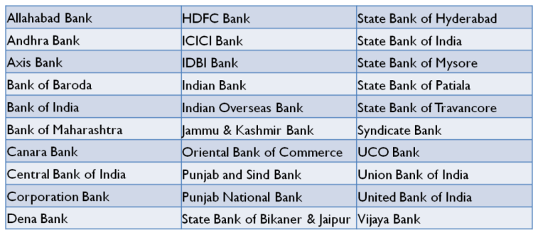 Authorized Banks for Online Payment of Income Tax