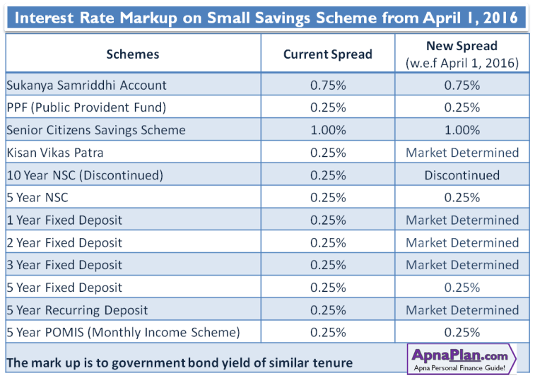 Interest Rate Markup on Small Savings Scheme from April 2016