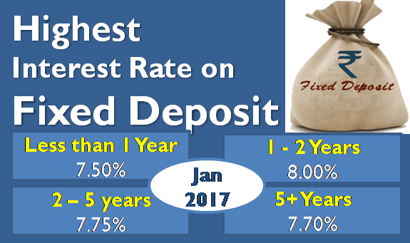 Highest Interest Rate on Bank Fixed Deposits (FD) - January 2017
