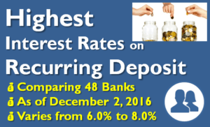 Highest Interest Rate on Recurring Deposits - December 2016