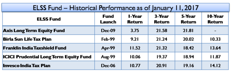ELSS Fund – Historical Performance