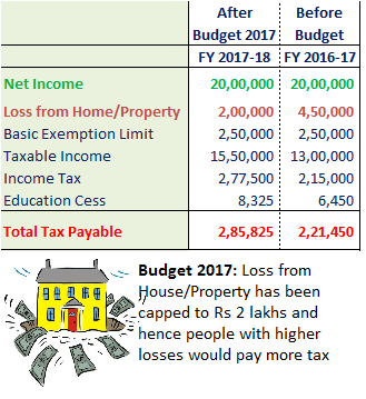 Budget 2017 - Higher Income Tax for Home Loan Borrowers