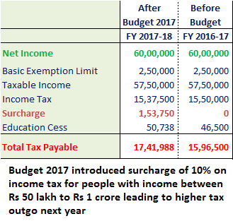 Budget 2017 - Higher Tax for Income of more than Rs 50 lakhs