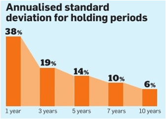 Deviation reduces as ivestment tenure goes up