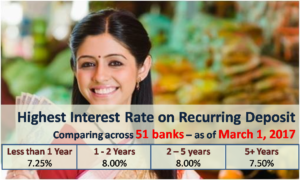 Highest Interest Rate on Recurring Deposits - March 2017