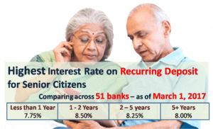 Highest Interest Rate on Recurring Deposits for Senior Citizens - March 2017