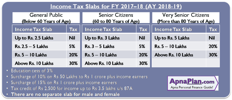 Income Tax Slab for FY 2017–18 [AY 2018-19]