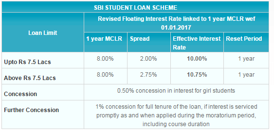 SBI Education Loan - Concessional Rate of Interest to Girl Students