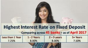 Highest Interest Rate on Bank Fixed Deposits - April 2017