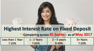 Highest Interest Rate on Bank Fixed Deposits - May 2017