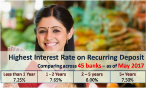 Highest Interest Rate on Recurring Deposits - May 2017