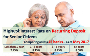 Highest Interest Rate on Recurring Deposits for Senior Citizens - May 2017