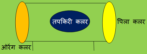 Electrical कलर कोड का परिचय - Introduction to electrical color code