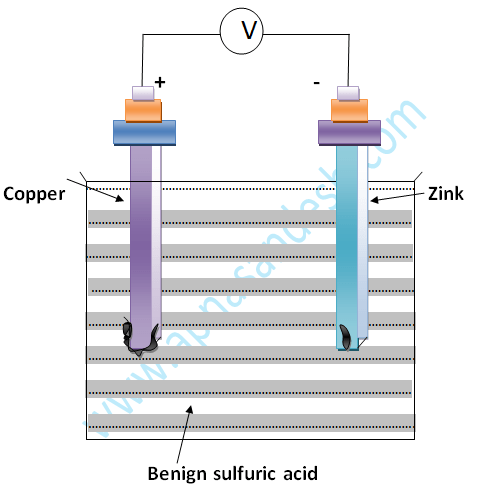 Electrical Chemical Cell
