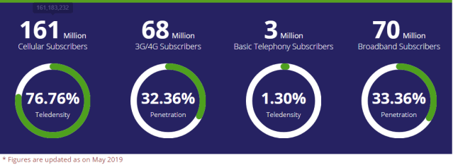 No. of Cellular Subscribers in Pakistan