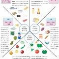 食品の分類