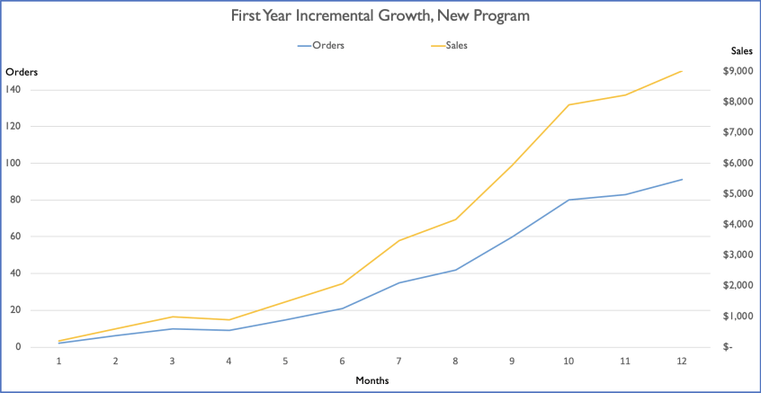 A chart showing the first-year incremental growth in an affiliate program. | Apogee
