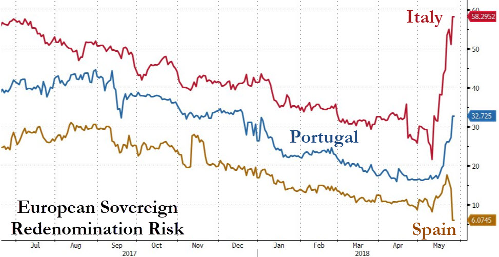 First Greece, Now Italy, Portugal Next?