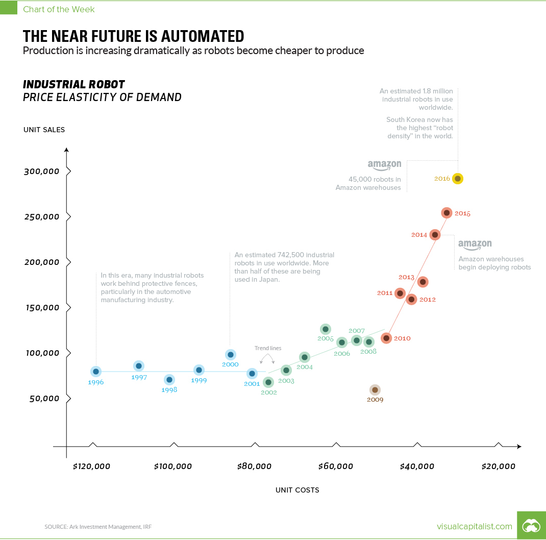 Why Industrial Robot Sales are Sky High