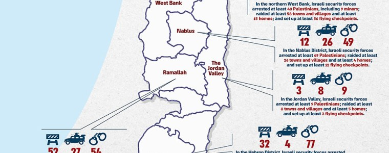 Israël valt in twee weken 123 Palestijnse dorpen binnen – The Rights Forum
