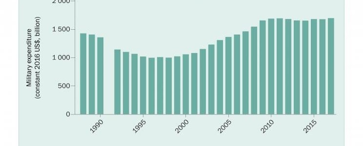 Global military spending remains high. Spending falls sharply in Russia, but rises in Central and Western Europe