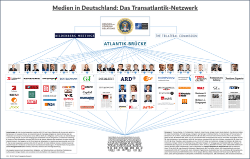 Aktualisiert: Medien in Deutschland