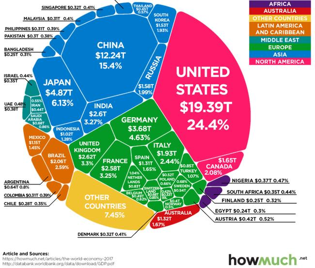 the-80-trillion-world-economy-in-one-chart
