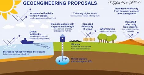 zwitserland-zet-geo-engineering-op-vn-agenda