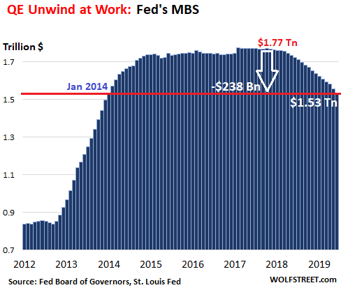 forget-rates,-the-fed-is-still-quantitative-tightening-at-a-record-pace