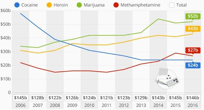 americans-spent-nearly-$150-billion-on-illegal-drugs-last-year