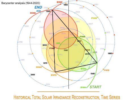 bijrol-voor-co2:-activiteit-zon-verklaart-opwarming-sinds-1976-&-vormt-oorsprong-van-66-jarige-cyclus.-deel-3-–-climategate