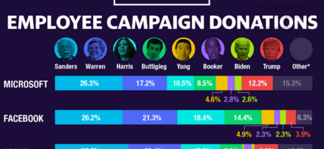 guess-which-2020-candidates-big-tech-employees-are-donating-to?