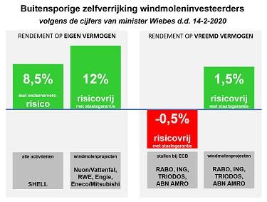 minister-wiebes-onthult-buitensporige-zelfverrijking-windmoleninvesteerders-–-climategate
