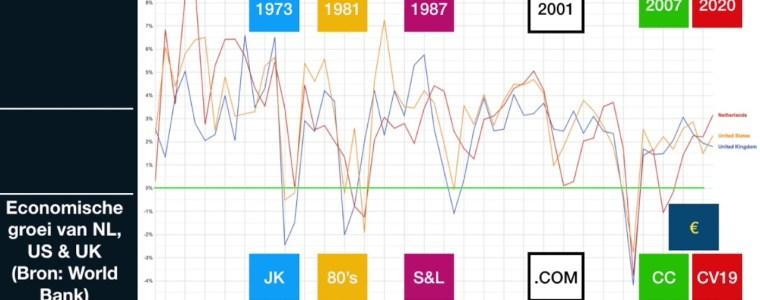 in-nederland-wellicht-meer-dan-20-procent-werkloosheid,-imf-is-te-optimistisch:-column-arno-wellens
