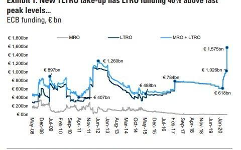 in-latest-liquidity-flood;-ecb-hands-out-a-record-e1.3-trillion-in-negative-yielding-tltro-iii-loans
