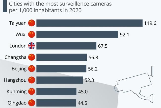 london-is-the-third-most-surveilled-city-in-the-world
