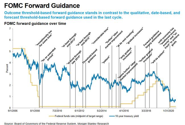 a-visual-history-of-the-fed's-forward-guidance