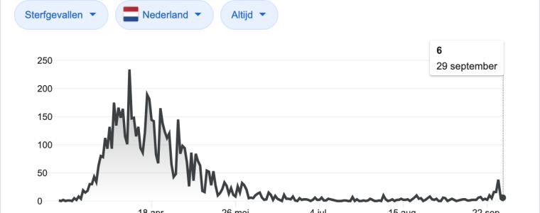 lopen-we-gevaar?-–-optimistische-percentages-en-even-lachen-met-jp-sears- -stichting-vaccin-vrij