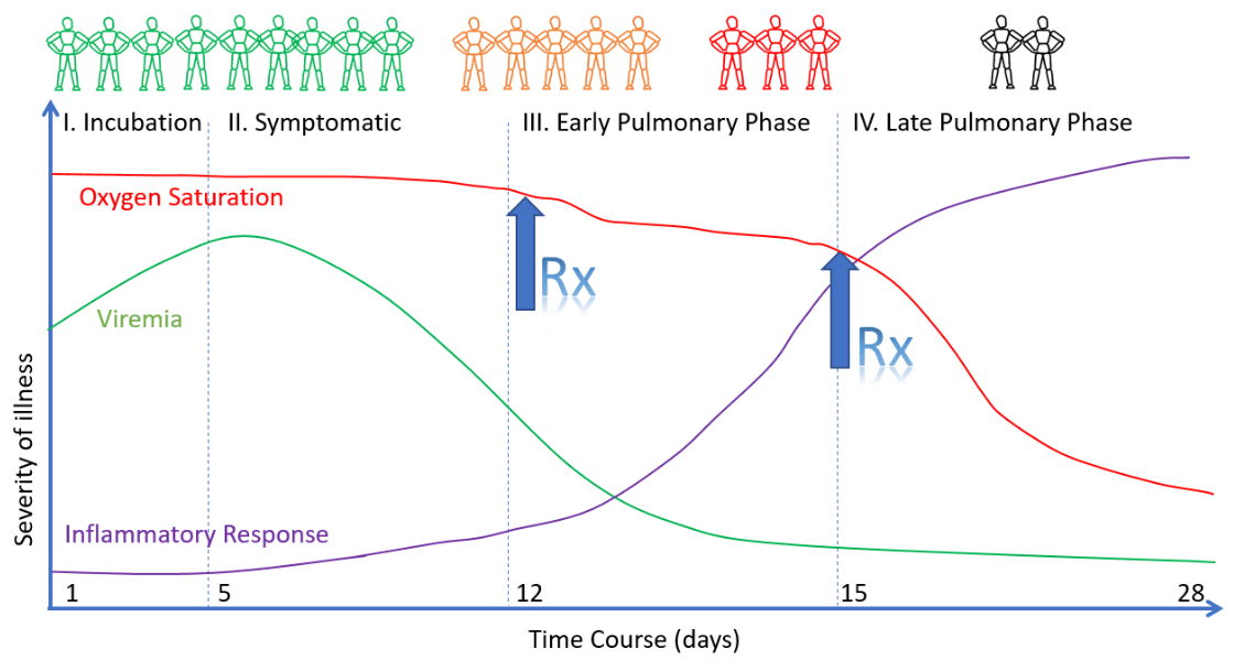 the-importance-of-covid-prophylaxis